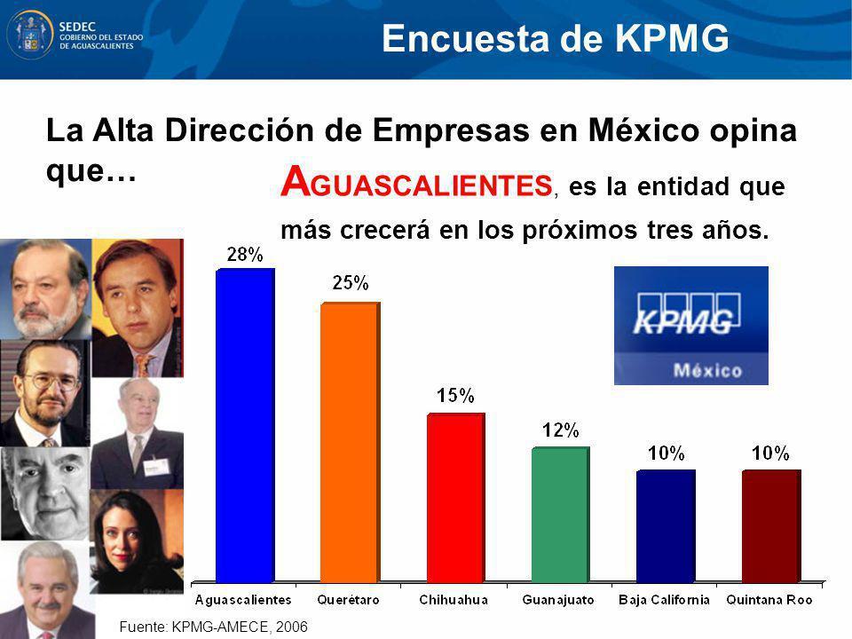 La Alta Dirección de Empresas en México opina que… A GUASCALIENTES, es la entidad que más crecerá en los próximos tres años. Encuesta de KPMG Fuente: