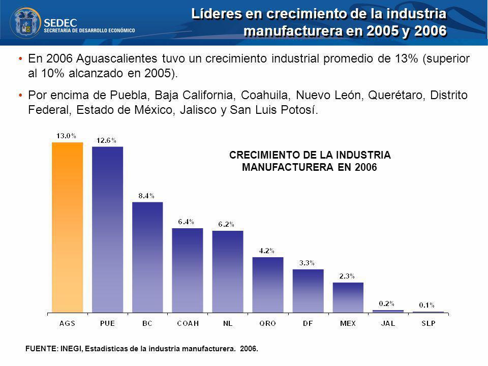 En 2006 Aguascalientes tuvo un crecimiento industrial promedio de 13% (superior al 10% alcanzado en 2005). Por encima de Puebla, Baja California, Coah