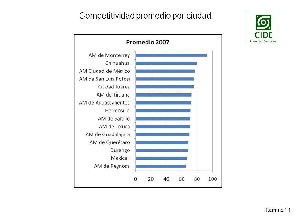 Gráficas por componente y promedio integrado Competitividad promedio por ciudad Lámina 14