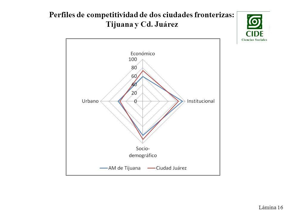Perfiles de competitividad de dos ciudades fronterizas: Tijuana y Cd. Juárez Lámina 16