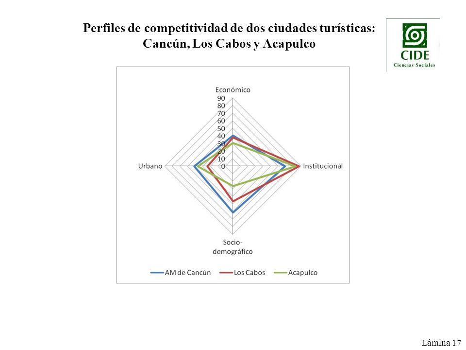 Perfiles de competitividad de dos ciudades turísticas: Cancún, Los Cabos y Acapulco Lámina 17