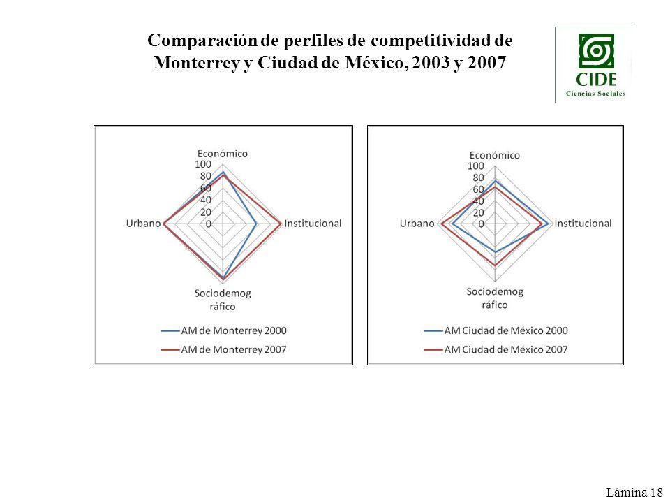 Lámina 18 Comparación de perfiles de competitividad de Monterrey y Ciudad de México, 2003 y 2007
