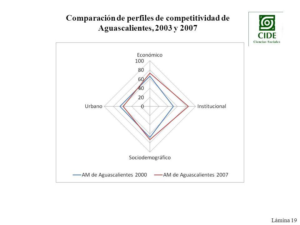 Comparación de perfiles de competitividad de Aguascalientes, 2003 y 2007 Lámina 19