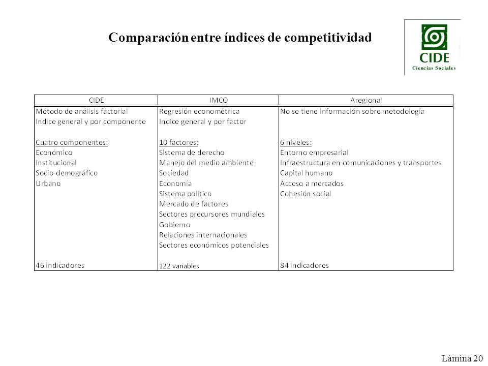 Comparación entre índices de competitividad Lámina 20