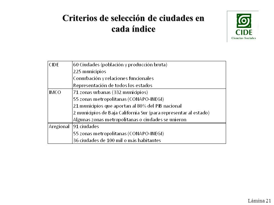 Criterios de selección de ciudades en cada índice Lámina 21