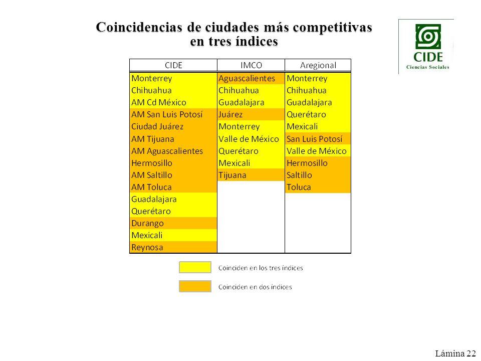 Coincidencias de ciudades más competitivas en tres índices Lámina 22