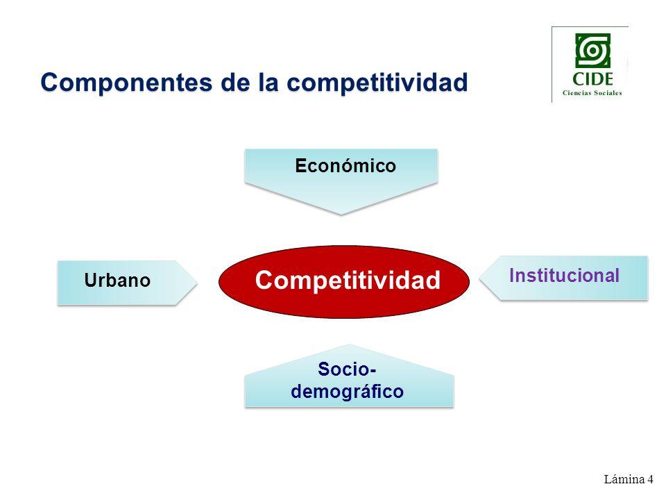 Lámina 4 Componentes de la competitividad Competitividad Económico Urbano Institucional Socio- demográfico