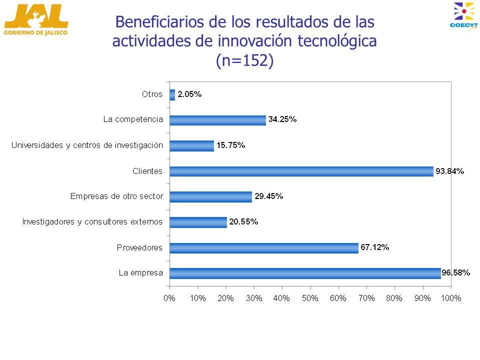 Beneficiarios de los resultados de las actividades de innovación tecnológica (n=152)