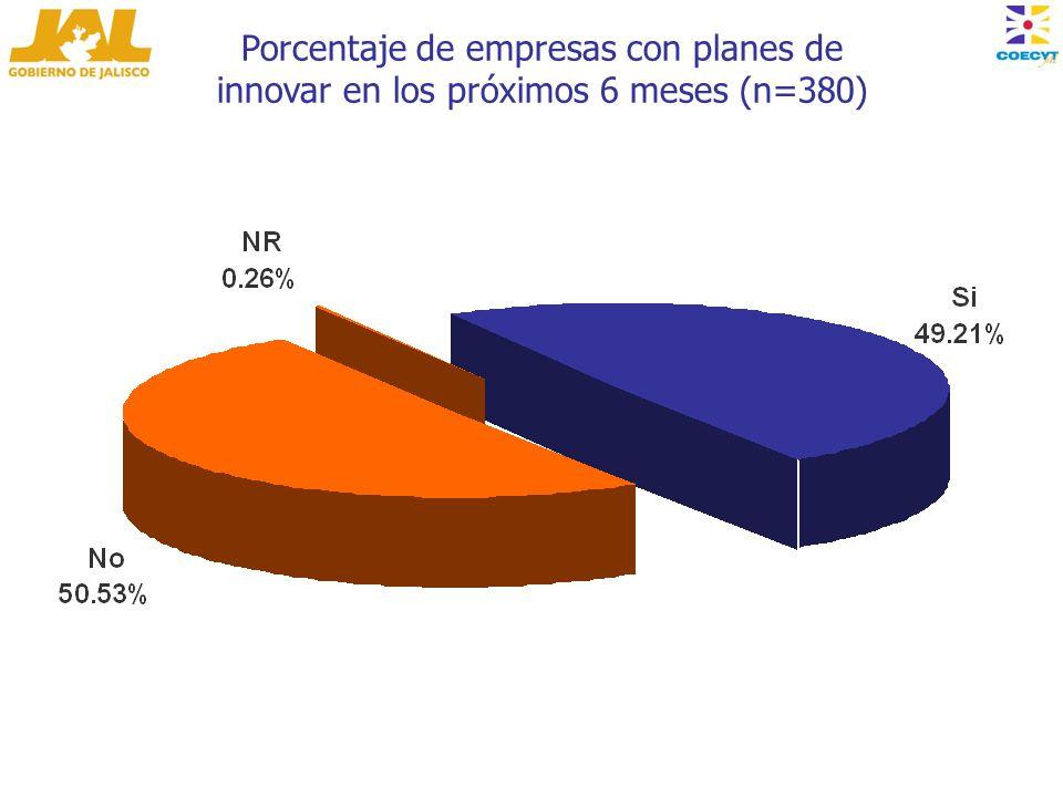 Porcentaje de empresas con planes de innovar en los próximos 6 meses (n=380)