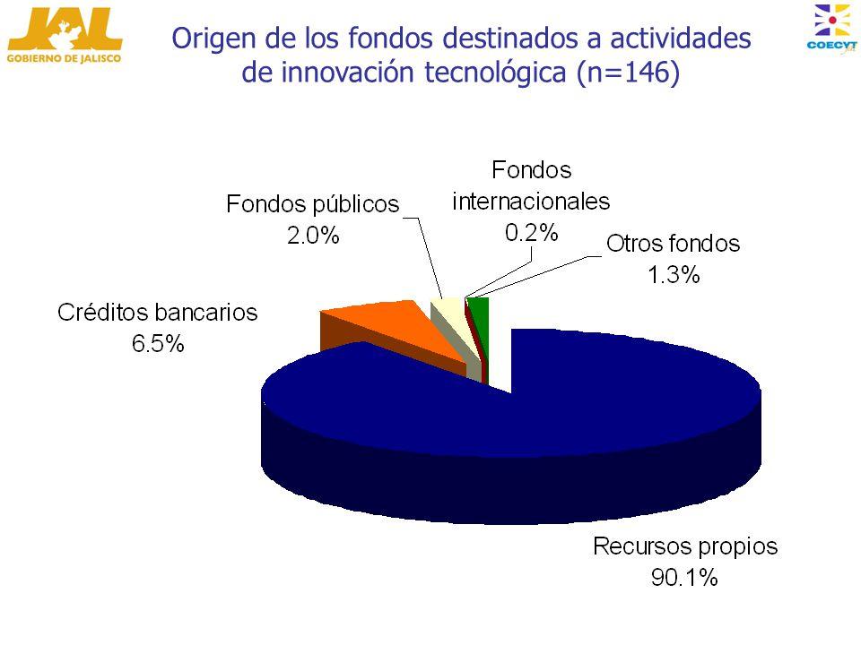 Origen de los fondos destinados a actividades de innovación tecnológica (n=146)