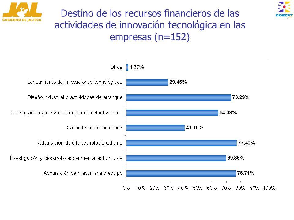 Destino de los recursos financieros de las actividades de innovación tecnológica en las empresas (n=152)