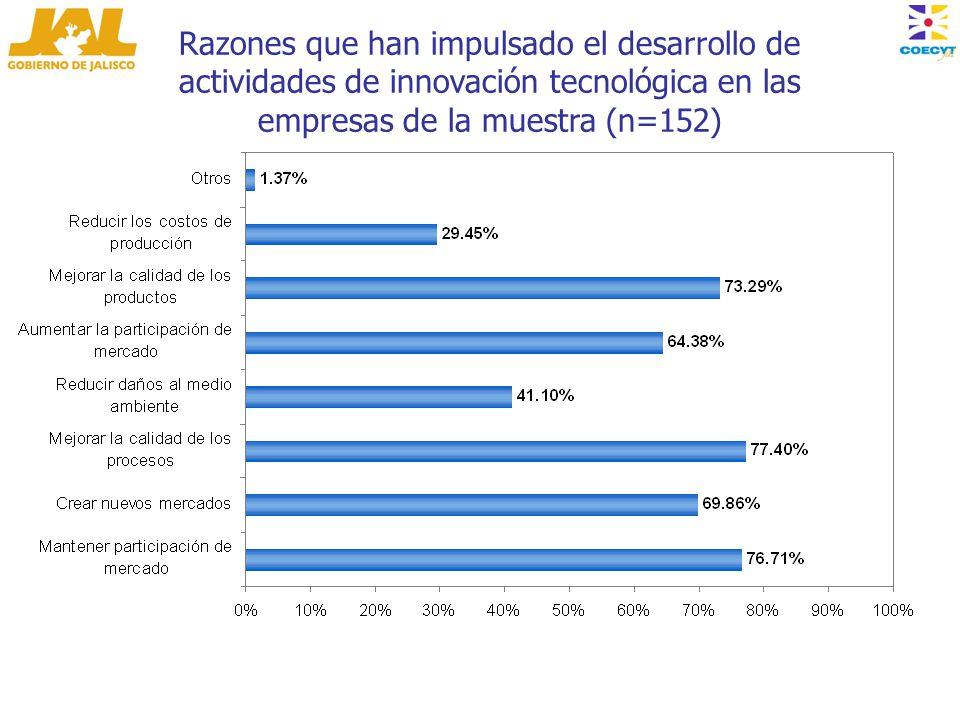Razones que han impulsado el desarrollo de actividades de innovación tecnológica en las empresas de la muestra (n=152)