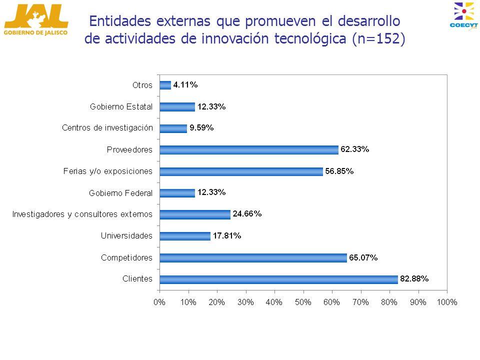 Entidades externas que promueven el desarrollo de actividades de innovación tecnológica (n=152)