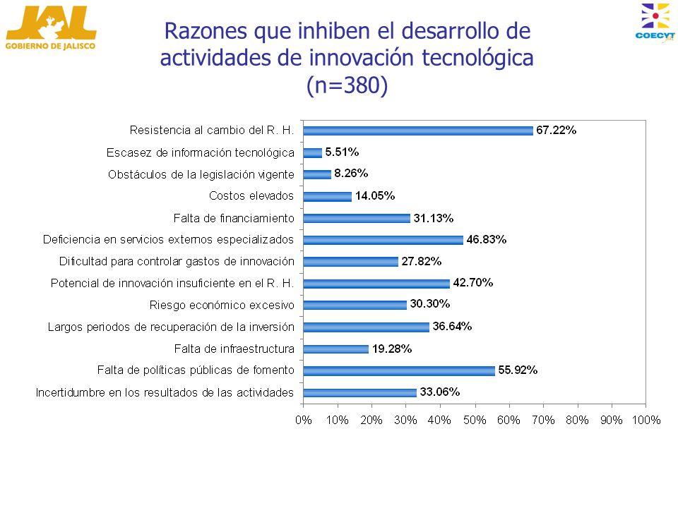 Razones que inhiben el desarrollo de actividades de innovación tecnológica (n=380)