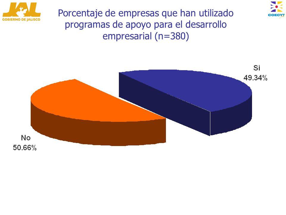 Porcentaje de empresas que han utilizado programas de apoyo para el desarrollo empresarial (n=380)
