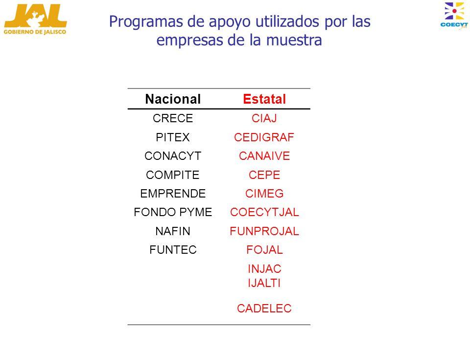 Programas de apoyo utilizados por las empresas de la muestra NacionalEstatal CRECECIAJ PITEXCEDIGRAF CONACYTCANAIVE COMPITECEPE EMPRENDECIMEG FONDO PYMECOECYTJAL NAFINFUNPROJAL FUNTECFOJAL INJAC IJALTI CADELEC