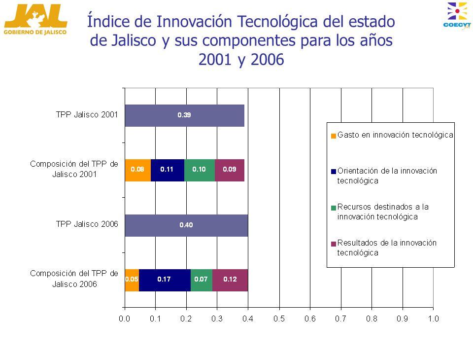 Índice de Innovación Tecnológica del estado de Jalisco y sus componentes para los años 2001 y 2006