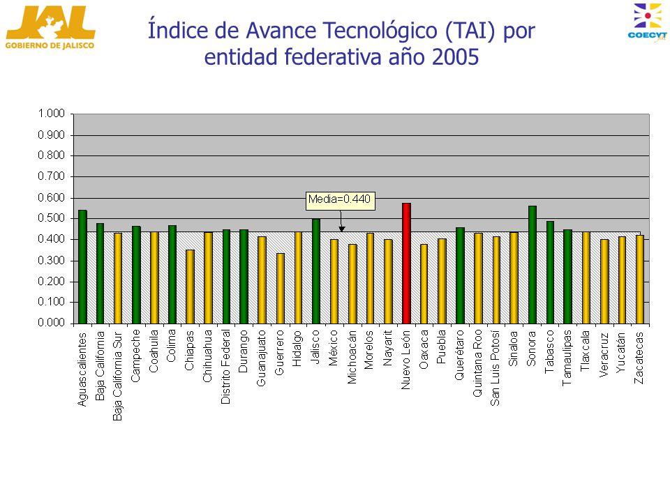Índice de Avance Tecnológico (TAI) por entidad federativa año 2005