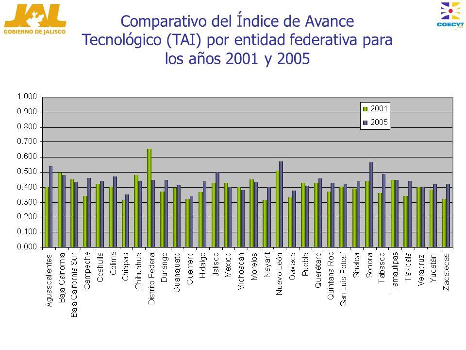 Comparativo del Índice de Avance Tecnológico (TAI) por entidad federativa para los años 2001 y 2005