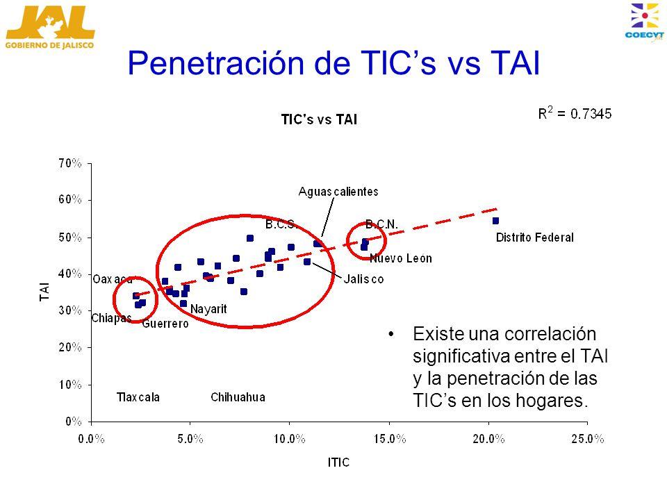 Penetración de TICs vs TAI Existe una correlación significativa entre el TAI y la penetración de las TICs en los hogares.