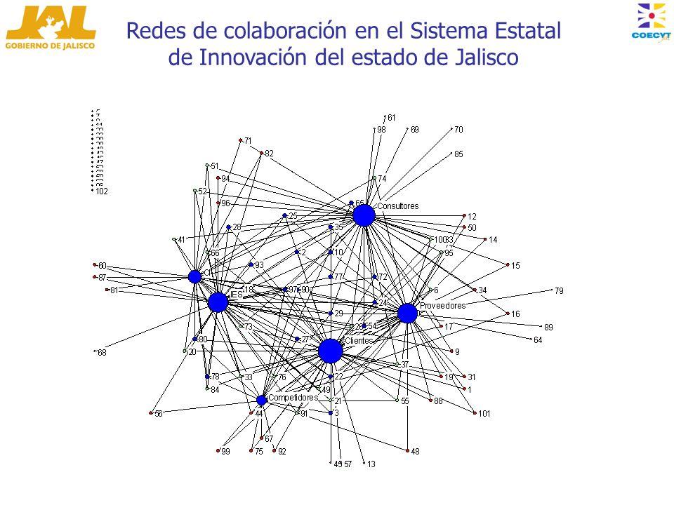 Redes de colaboración en el Sistema Estatal de Innovación del estado de Jalisco