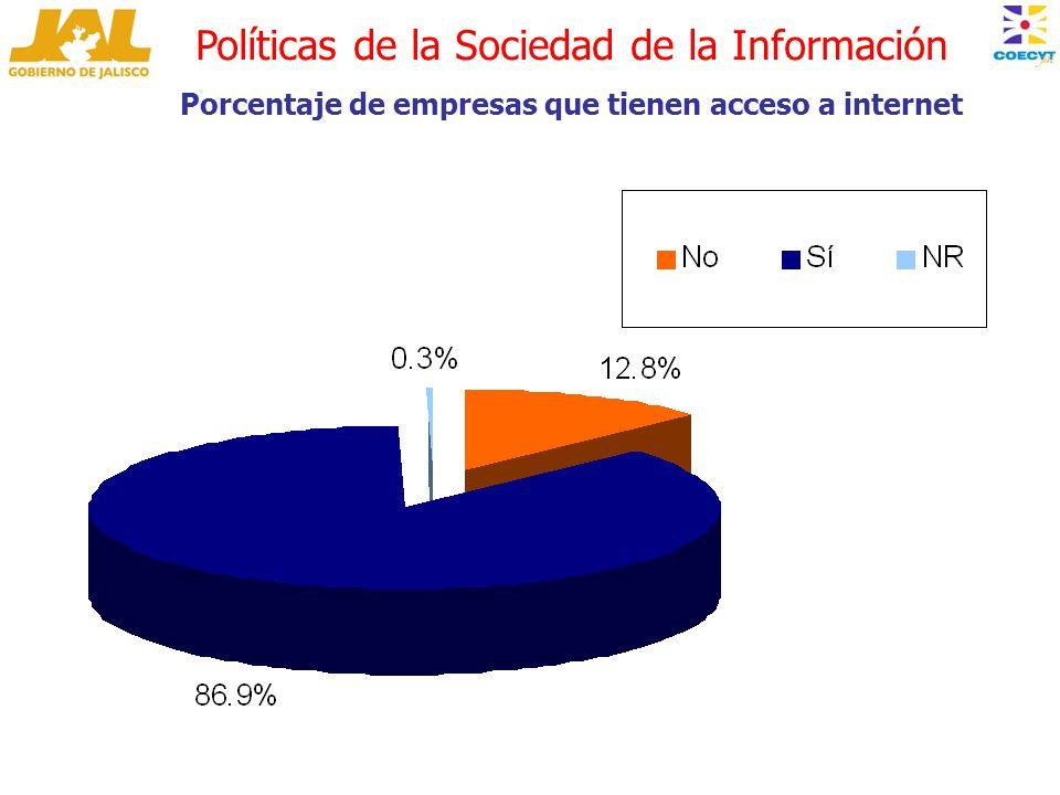 Políticas de la Sociedad de la Información Porcentaje de empresas que tienen acceso a internet