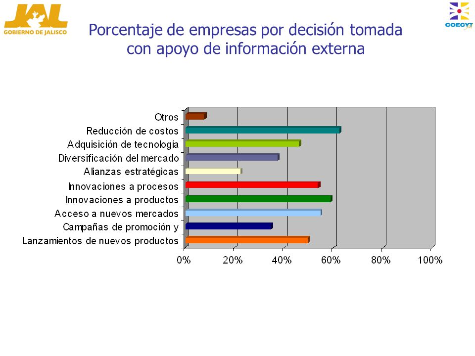 Porcentaje de empresas por decisión tomada con apoyo de información externa