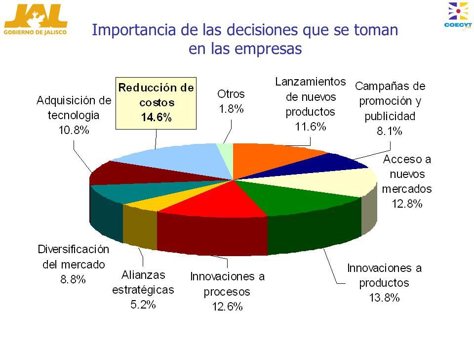 Importancia de las decisiones que se toman en las empresas