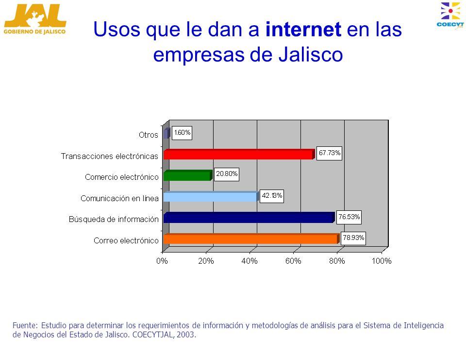 Usos que le dan a internet en las empresas de Jalisco Fuente: Estudio para determinar los requerimientos de información y metodologías de análisis para el Sistema de Inteligencia de Negocios del Estado de Jalisco.