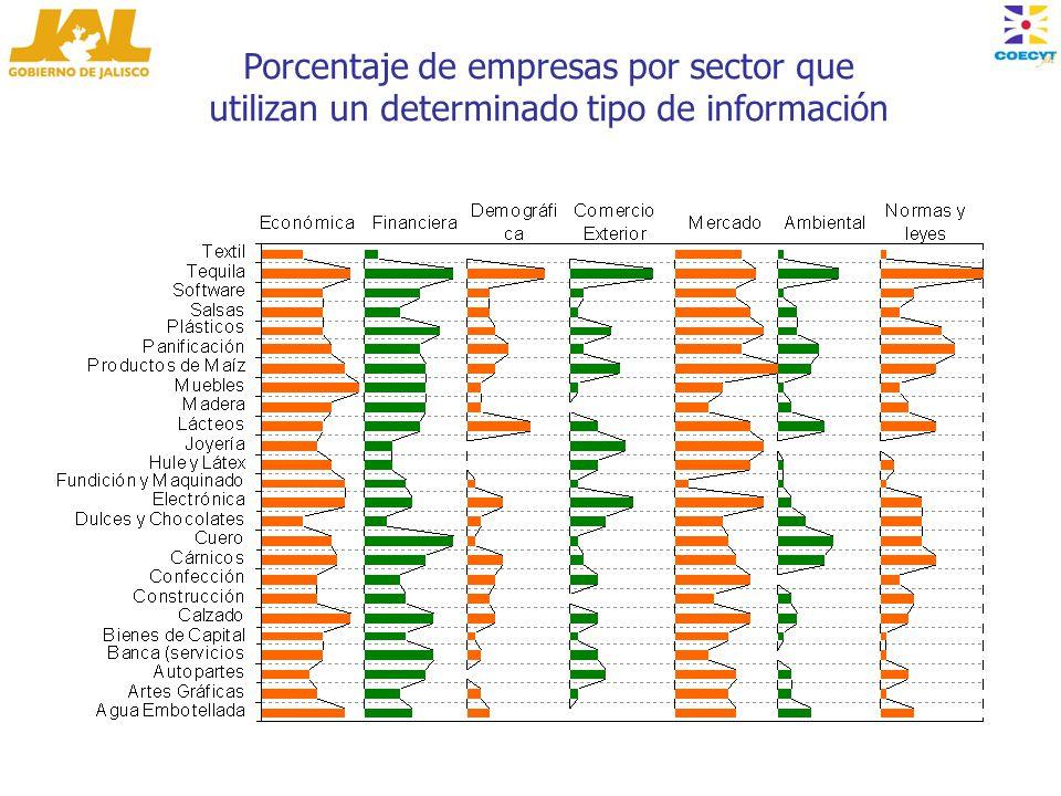 Porcentaje de empresas por sector que utilizan un determinado tipo de información