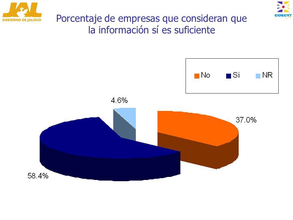 Porcentaje de empresas que consideran que la información sí es suficiente