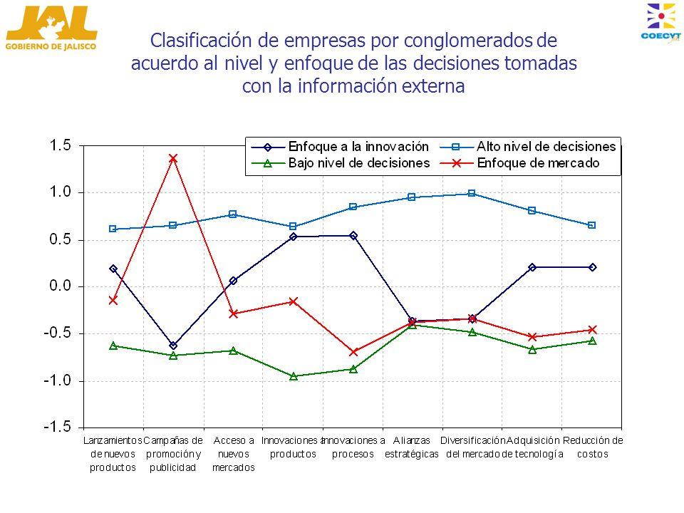 Clasificación de empresas por conglomerados de acuerdo al nivel y enfoque de las decisiones tomadas con la información externa