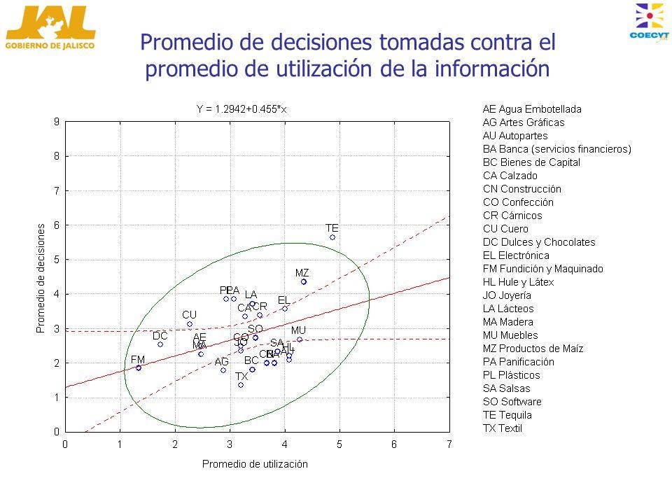 Promedio de decisiones tomadas contra el promedio de utilización de la información
