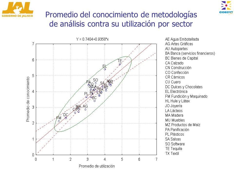 Promedio del conocimiento de metodologías de análisis contra su utilización por sector