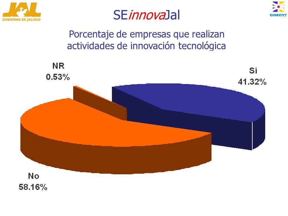 SEinnovaJal Porcentaje de empresas que realizan actividades de innovación tecnológica (n=380)