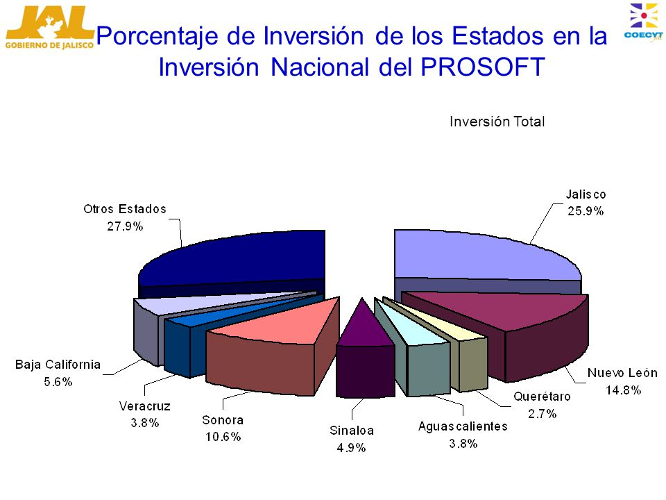 Porcentaje de Inversión de los Estados en la Inversión Nacional del PROSOFT Inversión Total