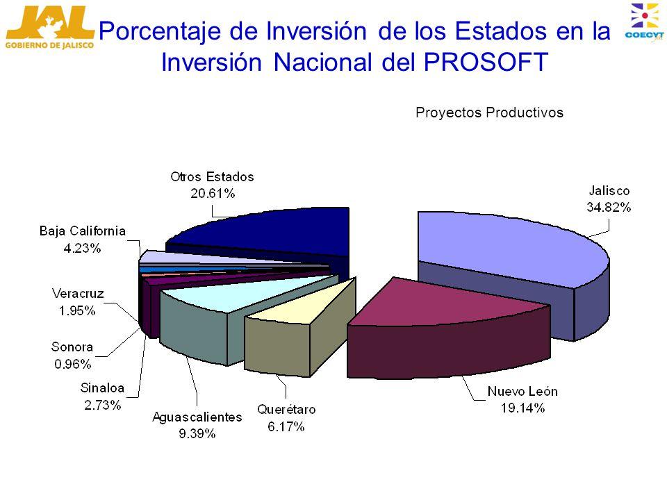Porcentaje de Inversión de los Estados en la Inversión Nacional del PROSOFT Proyectos Productivos
