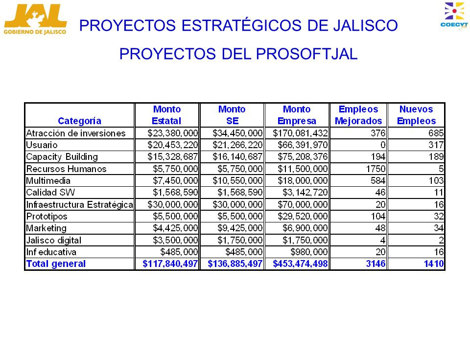 PROYECTOS ESTRATÉGICOS DE JALISCO PROYECTOS DEL PROSOFTJAL