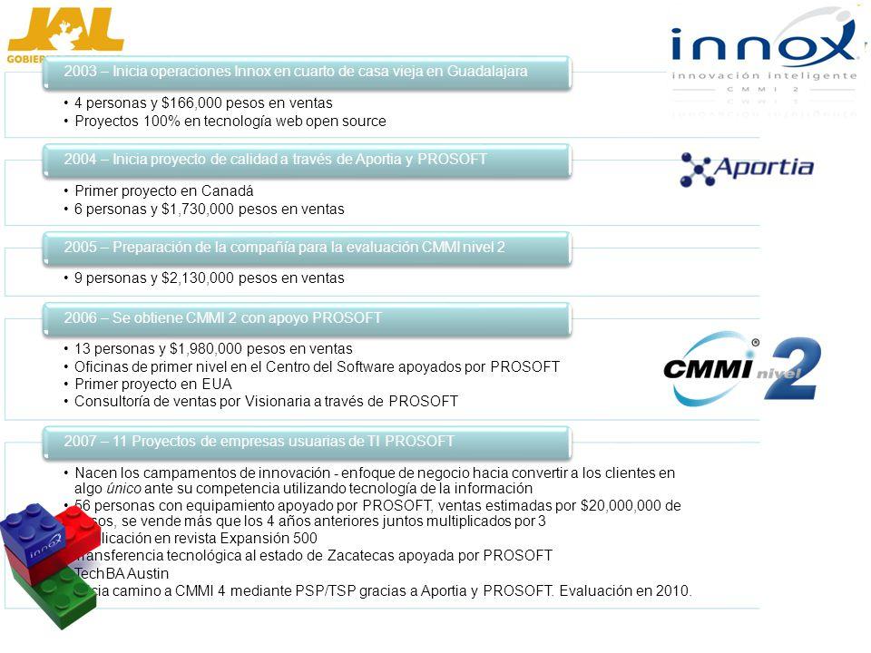 4 personas y $166,000 pesos en ventas Proyectos 100% en tecnología web open source 2003 – Inicia operaciones Innox en cuarto de casa vieja en Guadalajara Primer proyecto en Canadá 6 personas y $1,730,000 pesos en ventas 2004 – Inicia proyecto de calidad a través de Aportia y PROSOFT 9 personas y $2,130,000 pesos en ventas 2005 – Preparación de la compañía para la evaluación CMMI nivel 2 13 personas y $1,980,000 pesos en ventas Oficinas de primer nivel en el Centro del Software apoyados por PROSOFT Primer proyecto en EUA Consultoría de ventas por Visionaria a través de PROSOFT 2006 – Se obtiene CMMI 2 con apoyo PROSOFT Nacen los campamentos de innovación - enfoque de negocio hacia convertir a los clientes en algo único ante su competencia utilizando tecnología de la información 56 personas con equipamiento apoyado por PROSOFT, ventas estimadas por $20,000,000 de pesos, se vende más que los 4 años anteriores juntos multiplicados por 3 Publicación en revista Expansión 500 Transferencia tecnológica al estado de Zacatecas apoyada por PROSOFT TechBA Austin Inicia camino a CMMI 4 mediante PSP/TSP gracias a Aportia y PROSOFT.