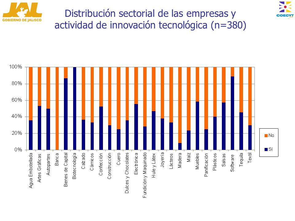Distribución sectorial de las empresas y actividad de innovación tecnológica (n=380)