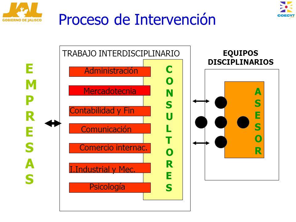 CONSULTORESCONSULTORES Administración Mercadotecnia Contabilidad y Fin Comunicación Comercio internac.