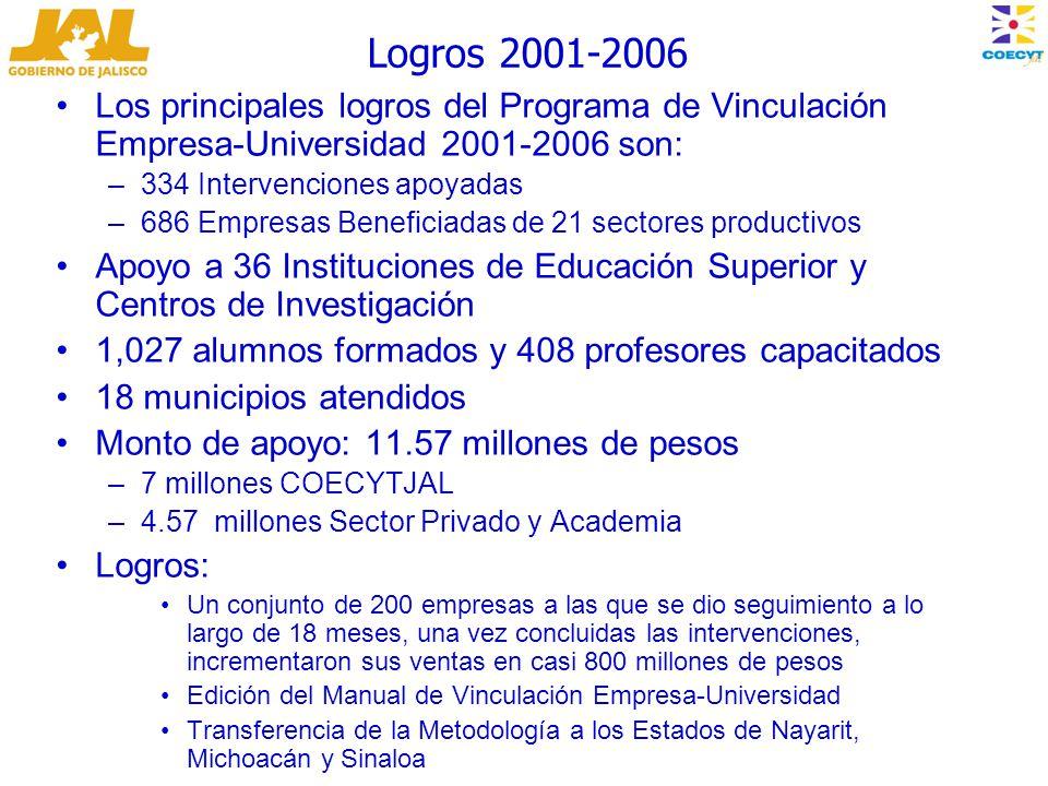 Los principales logros del Programa de Vinculación Empresa-Universidad 2001-2006 son: –334 Intervenciones apoyadas –686 Empresas Beneficiadas de 21 sectores productivos Apoyo a 36 Instituciones de Educación Superior y Centros de Investigación 1,027 alumnos formados y 408 profesores capacitados 18 municipios atendidos Monto de apoyo: 11.57 millones de pesos –7 millones COECYTJAL –4.57 millones Sector Privado y Academia Logros: Un conjunto de 200 empresas a las que se dio seguimiento a lo largo de 18 meses, una vez concluidas las intervenciones, incrementaron sus ventas en casi 800 millones de pesos Edición del Manual de Vinculación Empresa-Universidad Transferencia de la Metodología a los Estados de Nayarit, Michoacán y Sinaloa Logros 2001-2006