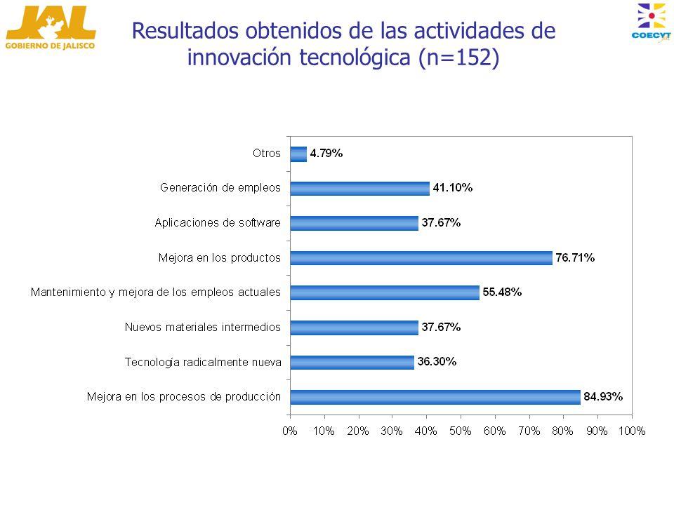 Resultados obtenidos de las actividades de innovación tecnológica (n=152)