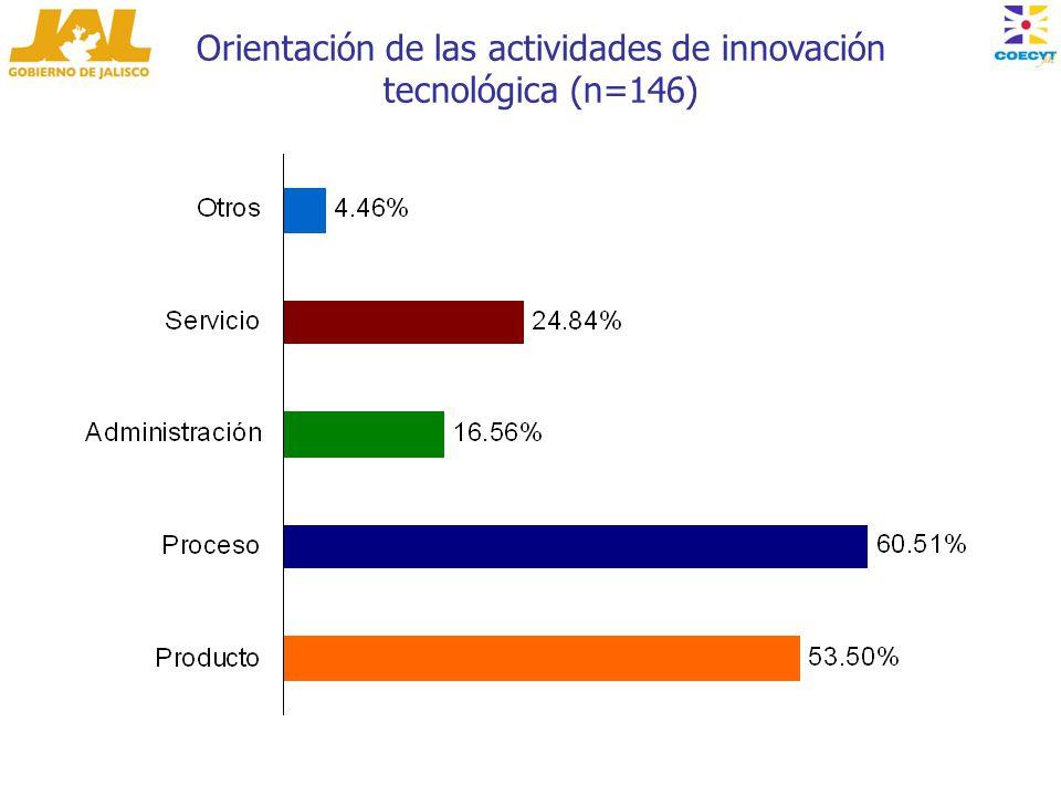 Orientación de las actividades de innovación tecnológica (n=146)
