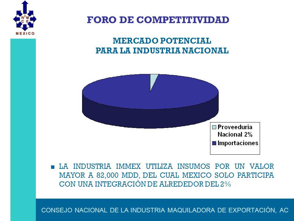 CONSEJO NACIONAL DE LA INDUSTRIA MAQUILADORA DE EXPORTACIÓN, AC FORO DE COMPETITIVIDAD MERCADO POTENCIAL PARA LA INDUSTRIA NACIONAL LA INDUSTRIA IMMEX