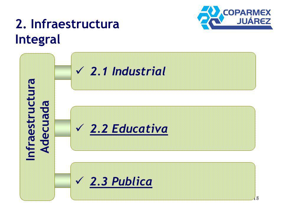 18 2. Infraestructura Integral 2.1 Industrial 2.3 Publica 2.2 Educativa Infraestructura Adecuada