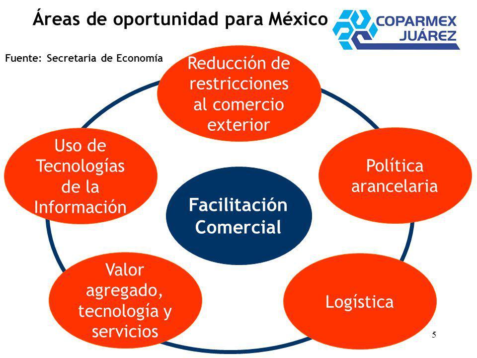5 Áreas de oportunidad para México Reducción de restricciones al comercio exterior Uso de Tecnologías de la Información Valor agregado, tecnología y servicios Logística Política arancelaria Facilitación Comercial Fuente: Secretaria de Economía