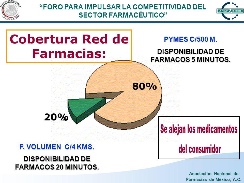 Asociación Nacional de Farmacias de México, A.C. Cobertura Red de Farmacias: F. VOLUMEN C/4 KMS. DISPONIBILIDAD DE FARMACOS 20 MINUTOS. 80% PYMES C/50