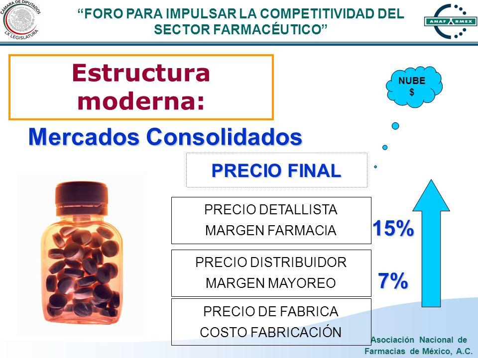 Asociación Nacional de Farmacias de México, A.C. Estructura moderna: PRECIO DE FABRICA COSTO FABRICACIÓN PRECIO DISTRIBUIDOR MARGEN MAYOREO PRECIO DET