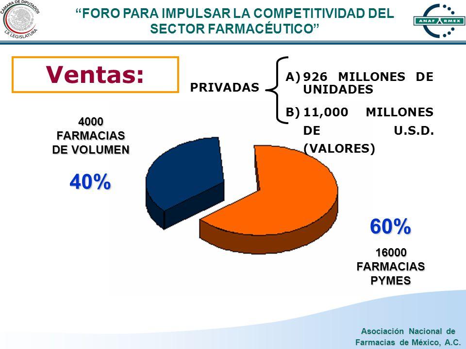 Asociación Nacional de Farmacias de México, A.C. Ventas: 60% 16000 FARMACIAS PYMES 4000 FARMACIAS DE VOLUMEN 40% PRIVADAS A)926 MILLONES DE UNIDADES B